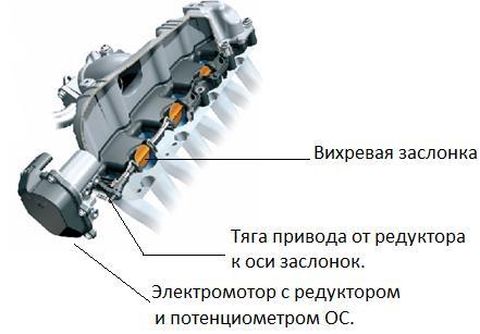 Модуль впускного коллектора с электрическим приводом вихревых заслонок