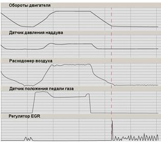 Поведение сигналов от датчиков и привода EGR на разгоне и при сбросе газа
