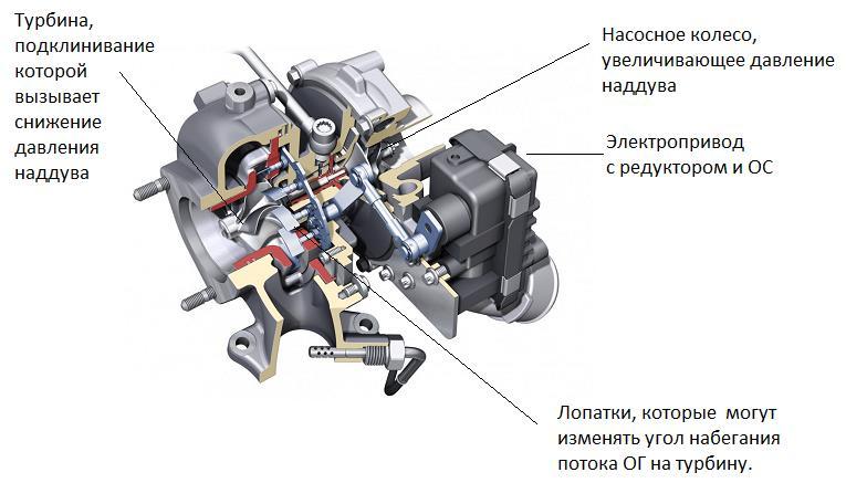 Обучение и экспертиза систем управления двигателем