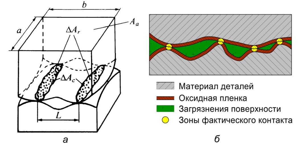 Рисунок 2. Фрикционное взаимодействие тел на микроуровне в экспертизе