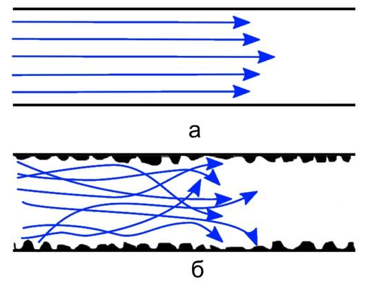 Рисунок 5. Ламинарное (а) и турбулентное (б) течение жидкости при анализе в экспертизе