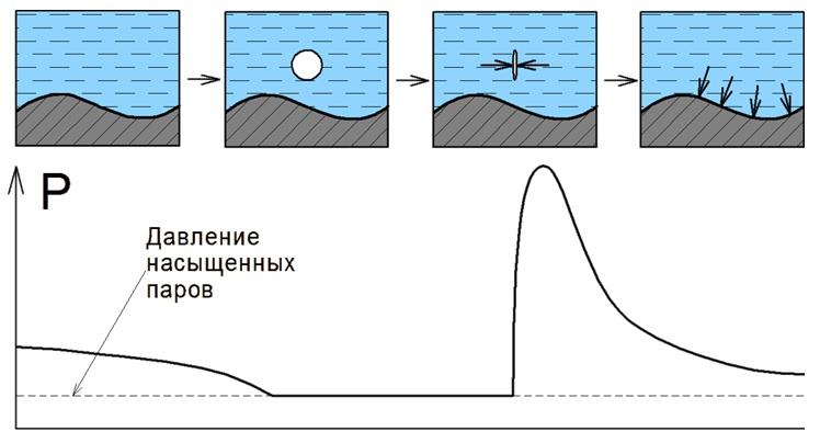 Рисунок 6. Схема образования и схлопывания пузырька пара в экспертизе
