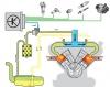 Курсы диагностов бензиновых двигателей.